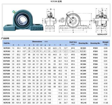 Pillow Block Bearing Ucp 310 50mm Koyo factory production 50 mm ntn ucp210 pillow block bearings