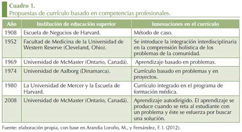 Modelo Curricular Basado En Disciplinas Las Competencias Docentes El Desaf 237 O De La Educaci 243 N Superior