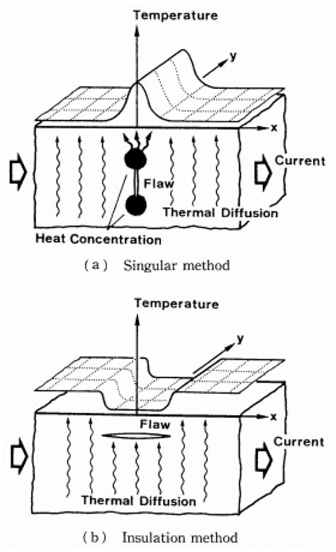 Infrared Thermography In The Evaluation Of Aerospace Composite sensors free text recent advances in active infrared thermography for non destructive