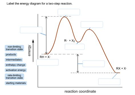 label the energy diagram for a two step reaction label the energy diagram for a two step reaction