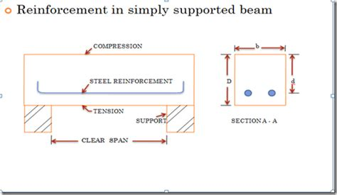 design limitation meaning construction updates singly reinforced beam limit state