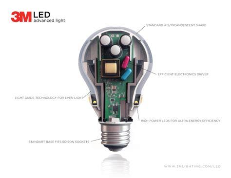 Led Light Bulb Guide 3m Announces Novel Approach To An Led Retrofit L Leds