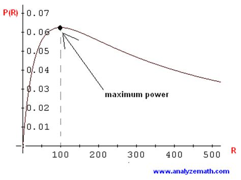 load resistor maximum power transfer maximize power delivered to circuits