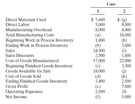 (solved) incomplete manufacturing costs, expenses, and