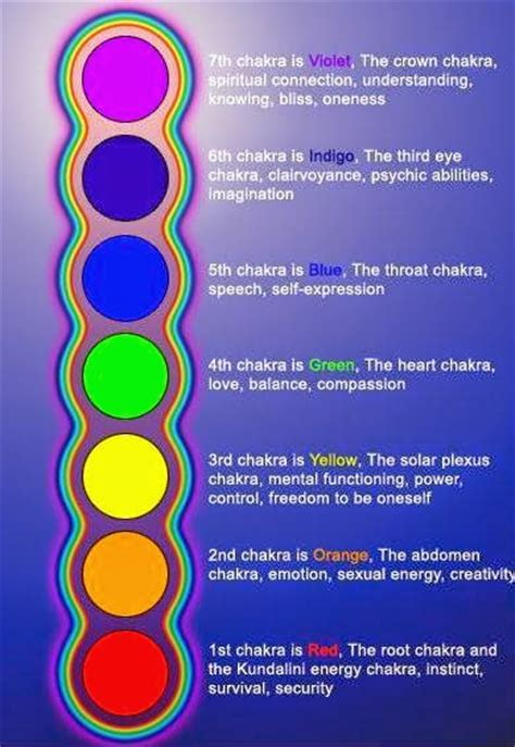 chakras chakra colour order is vibgyor same as that of