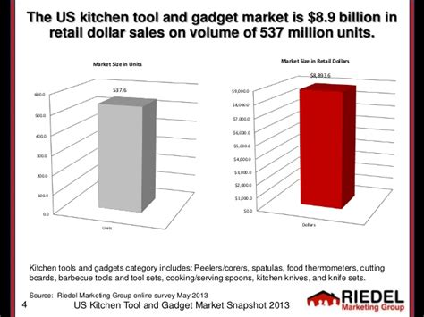 kitchen tools gadgets us kitchen tool gadget market snapshot 2013