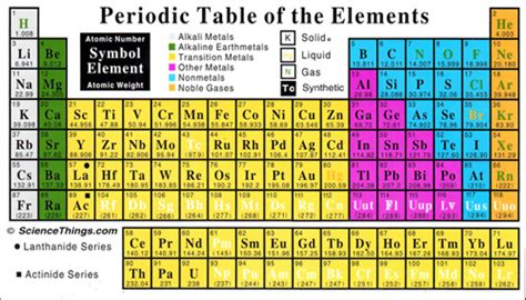 Liquids On The Periodic Table by Science Things Periodic Table Of The Elements Flex Magnet