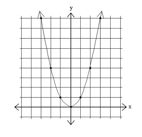 y 4x 2 table sparknotes quadratics graphing parabolas