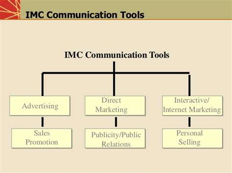 Marketing Communication Notes For Mba by Integrated Marketing Communication Tools