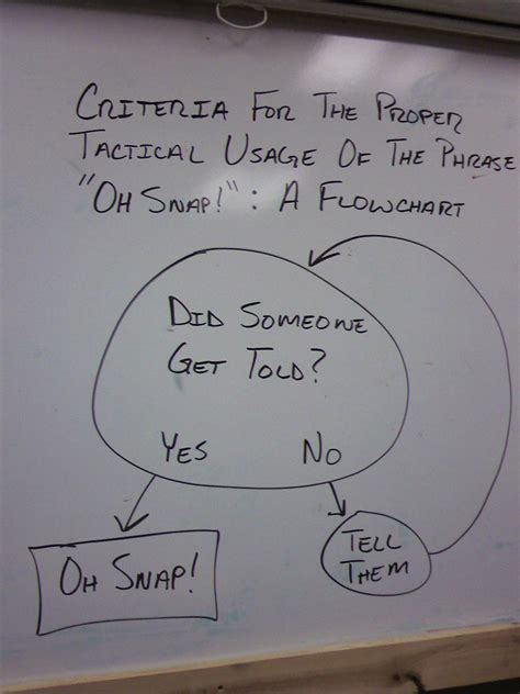 oh snap flowchart oh snap all of the above