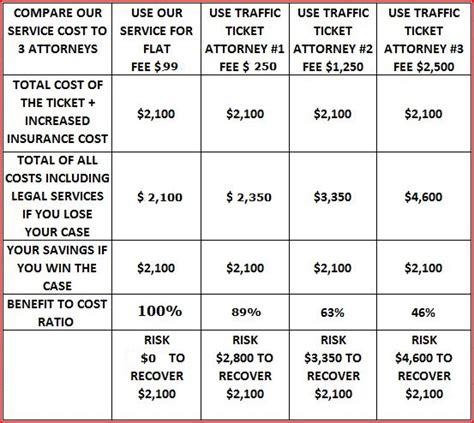 California Lawyer Traffic Ticket   2FixYourTrafficTicket