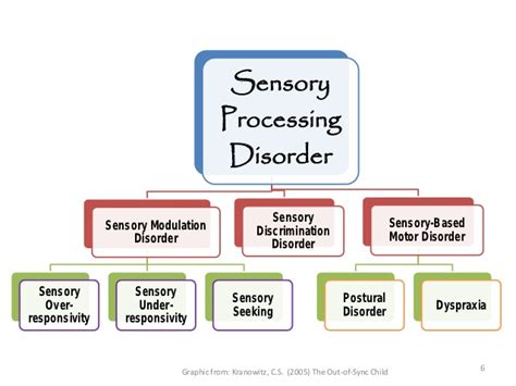 sensory based motor disorder fcec 2012 is spd an adhd impersonator