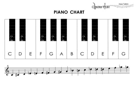 piano notes chart the gallery for gt piano sheet for beginners with