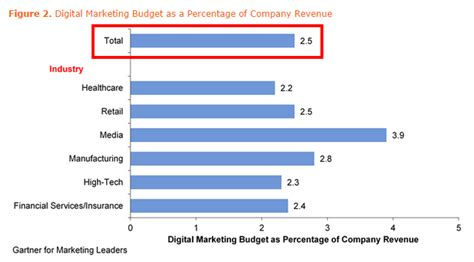 how much do companies spend on content marketing how much should your company invest in digital marketing