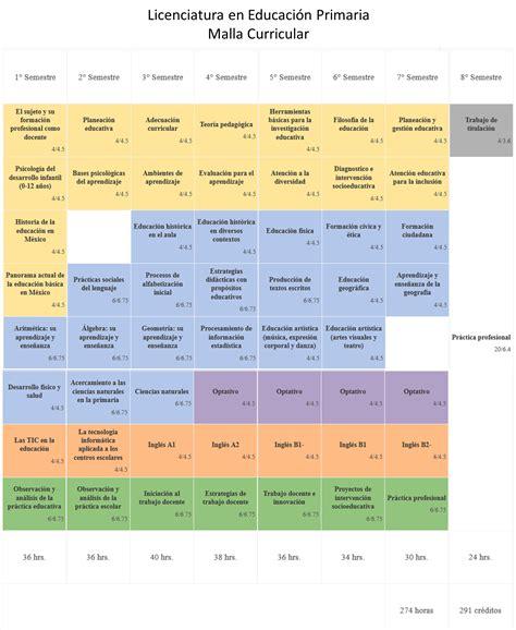 malla curricular educacion artistica y cultura calameocom actividad 2 an 193 lisis de la malla curricular en torno al