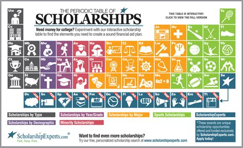 Room And Board Scholarships by Need Money For College Searching For Scholarships Has