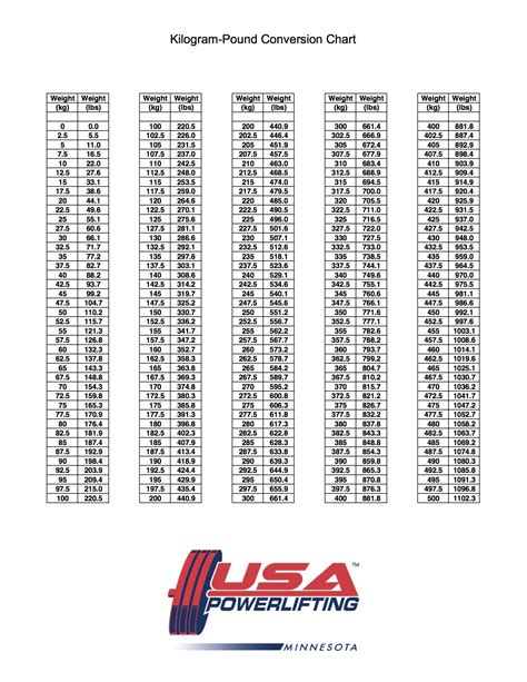 weight conversion table kg to lbs weight conversion table kg to lbs pixshark com