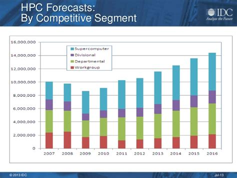 Global Mba Idc by Idc Forecasts 7 Percent Annual Growth For Global Hpc Market