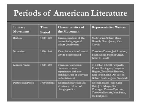 modernist themes in british literature by time periods literary genres of study ppt video