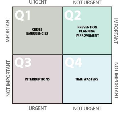 time management quadrant template the four quadrants of time management alex czarto
