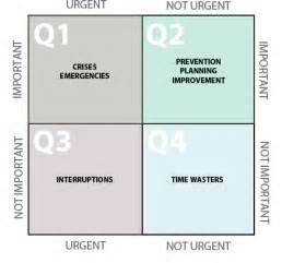 Time Management Quadrant Template by The Four Quadrants Of Time Management Alex Czarto
