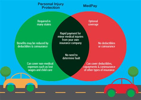 diagram for vehicle insurance insurance brochures breaking down medical payments coverage associated