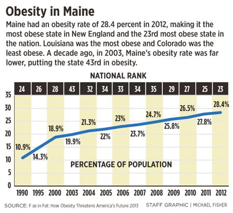 Maine The 23rd State by Maine S Obesity Rate Levels But Its Rank Worsens