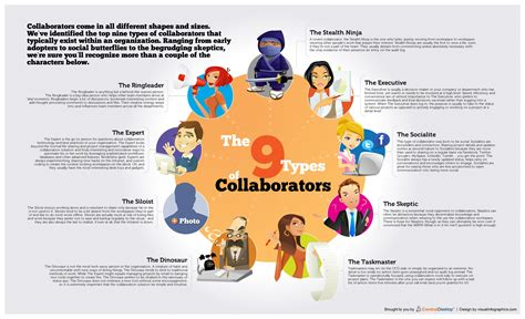The 10 And Designer Collaborations We Want To See Happen by Top 9 Collaboration Types You Will Find In Every Company