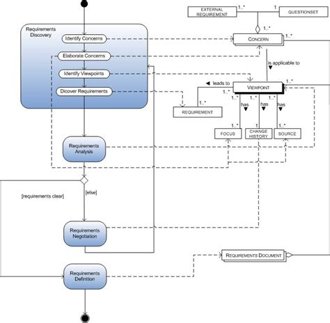 data process flow diagram information processing cycle diagram information free