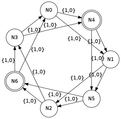 graphviz layout graphviz how to arrange nodes with circo layout stack