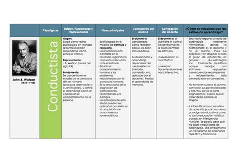 imagenes teorias educativas cuadro comparativo de las teor 237 as de aprendizaje