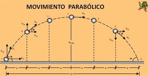 imagenes en movimiento html ejemplos movimiento parabolico