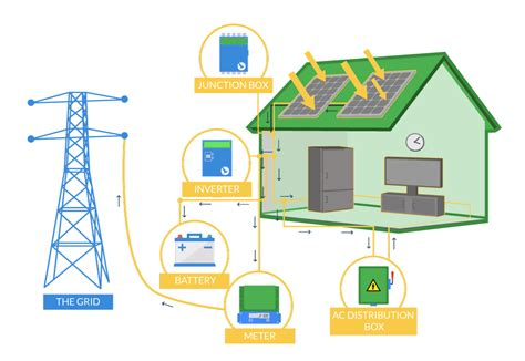 Free Residential Home Design Software Rooftop Solar Power Nextgen Energy