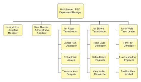 drawing an organizational chart diagram of structure chart gallery how to guide and refrence