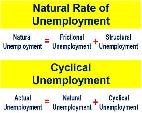 what iz unemployment natural rate of unemployment formula www imgkid com