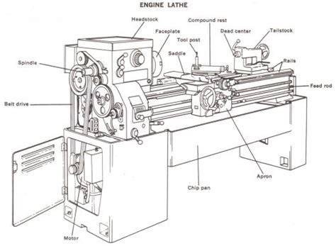 metal lathe diagram wood lathe diagram diy woodworking projects