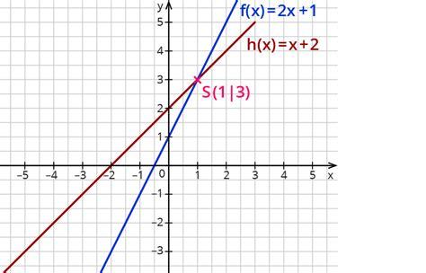 bd funktion bestimmen der schnittpunkte zweier linearer funktionen