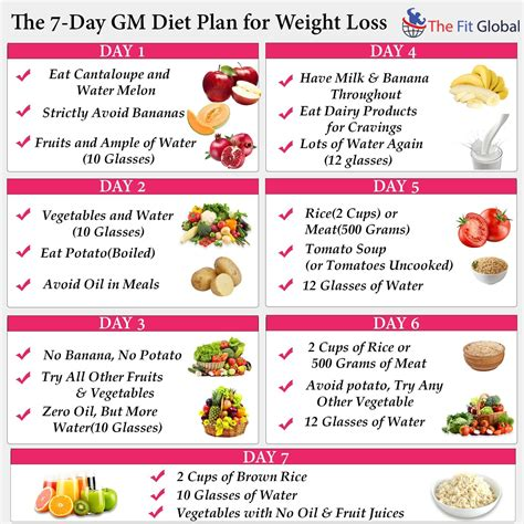 weight loss 7 day plan gm diet plan a 7 day meal plan for healthy weight loss