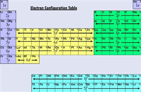 Electron Configuration Periodic Table by 5 16 Electron Configurations And The Periodic Table