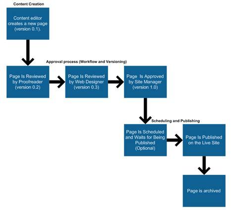 advertising workflow process configuring workflows kentico 8 2 documentation