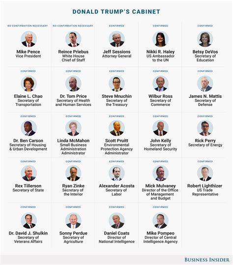List Of Us Secretaries Here S How S Cabinet Compares To Obama S Business