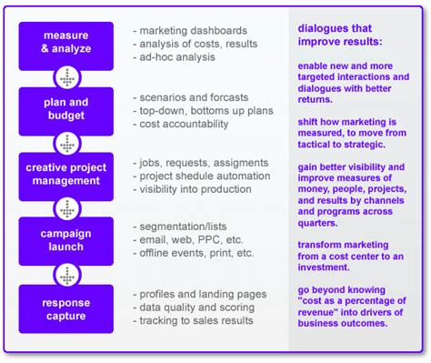 Mba Marketing Operations by Customer Dialogues And Marketing Operations Customer