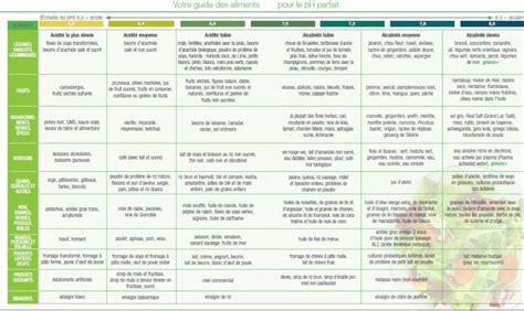 alimentazione acido basica l 233 quilibre acido basique l indice pral