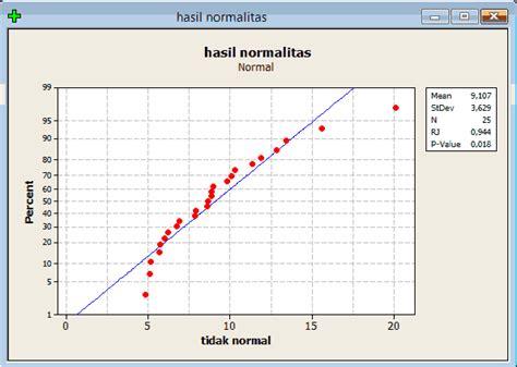 cara uji normalitas menggunakan minitab tutorial minitab cara mengatasi membuat asumsi data