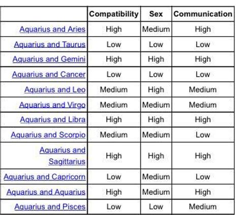 astrology on twitter quot aquarius compatibility chart http