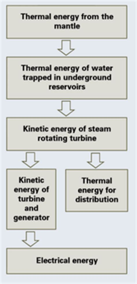 process of energy transformations and transfers about
