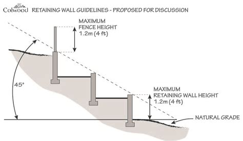 design criteria of retaining wall retaining wall guidelines the city of colwood