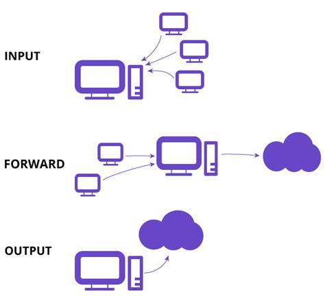 iptables block iptables tutorial beginners guide to linux firewall