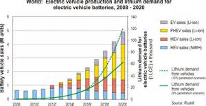 Electric Car Yearly Production Sufiy Lithium Charge Electric Cars Key For State Growth