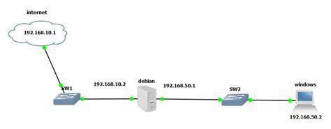 belajar mikrotik tanpa routerboard menggunakan virtualbox tutorial cara menghubungkan gns3 dan virtualbox bagian